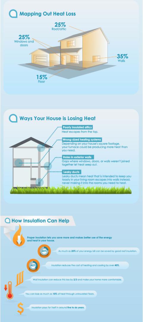 Insulation - Home Energy NC